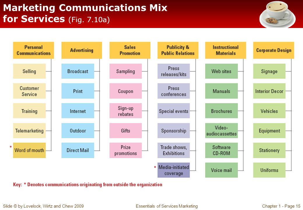the right marketing communication mix that The marketing mix - all you need to know as an entrepreneur, if you succeed in identifying the right product, placing it in the right place, choosing the right price and revealing your product at the right time in the market, you're definitely a good marketer.