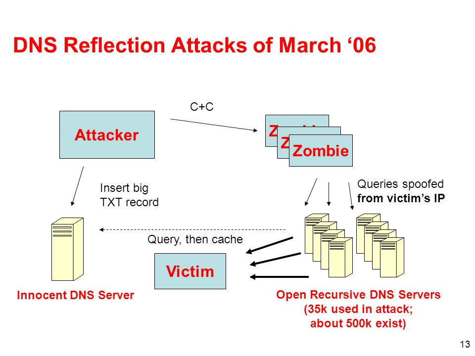 DNS Reflection Attacks of March '06