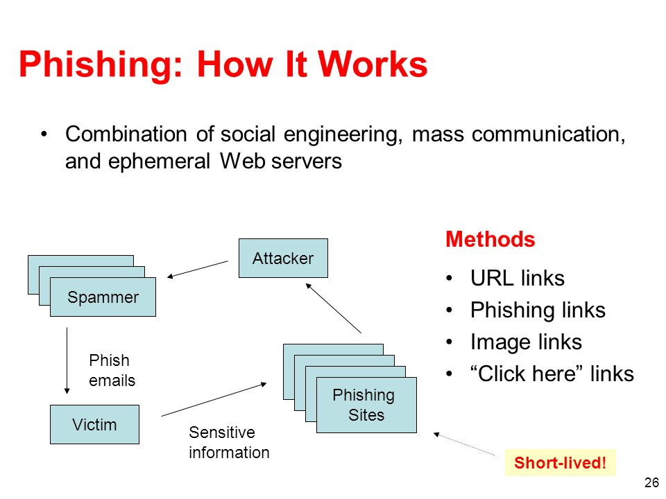 Phishing: How It Works Combination of social engineering, mass communication, and ephemeral Web servers.