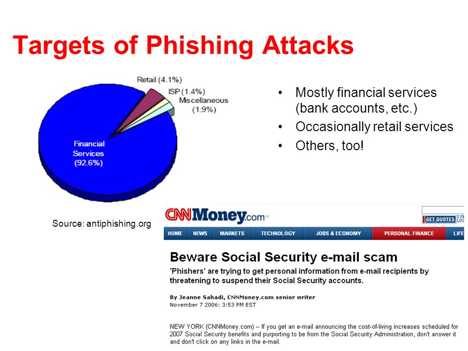 Targets of Phishing Attacks