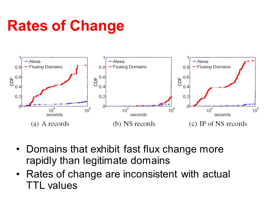 Rates of Change Domains that exhibit fast flux change more rapidly than legitimate domains.