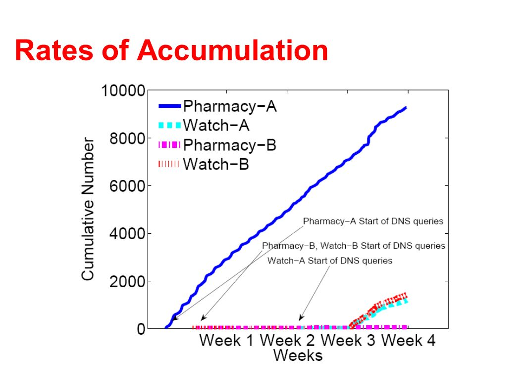 Rates of Accumulation