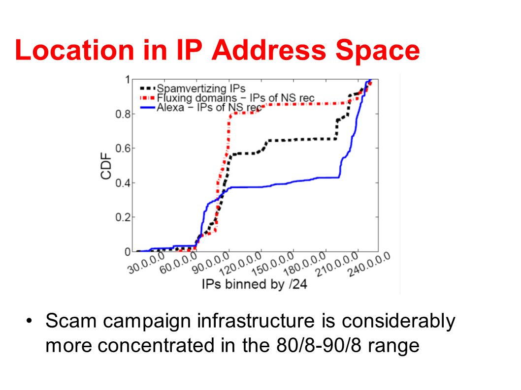 Location in IP Address Space