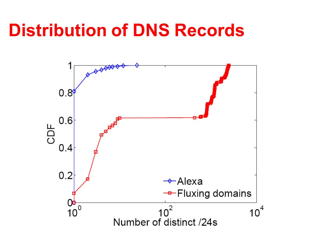 Distribution of DNS Records