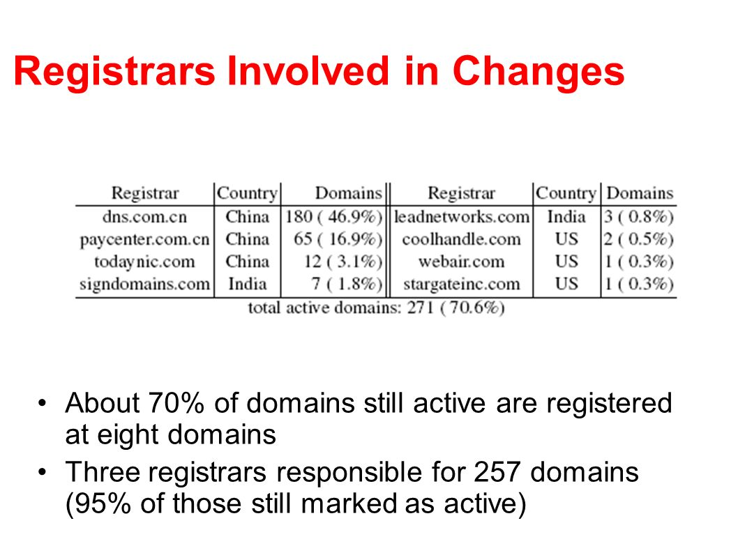 Registrars Involved in Changes