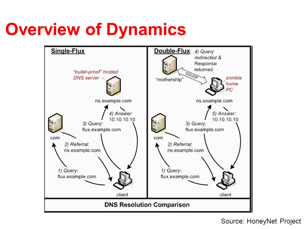Overview of Dynamics Source: HoneyNet Project