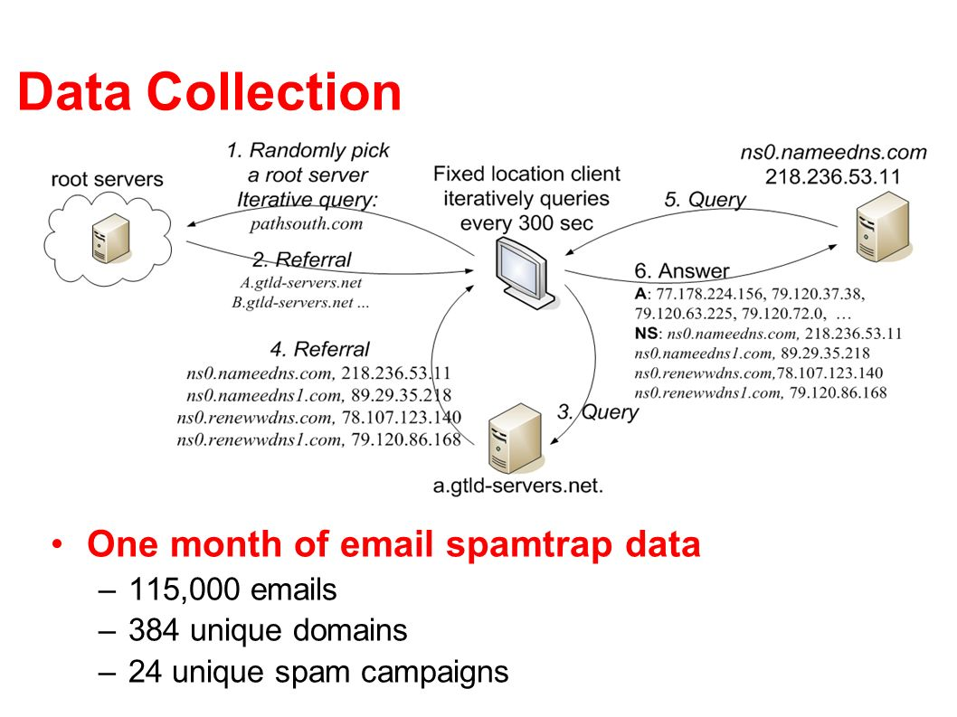 Data Collection One month of  spamtrap data 115,000  s