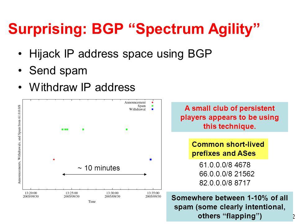 Surprising: BGP Spectrum Agility