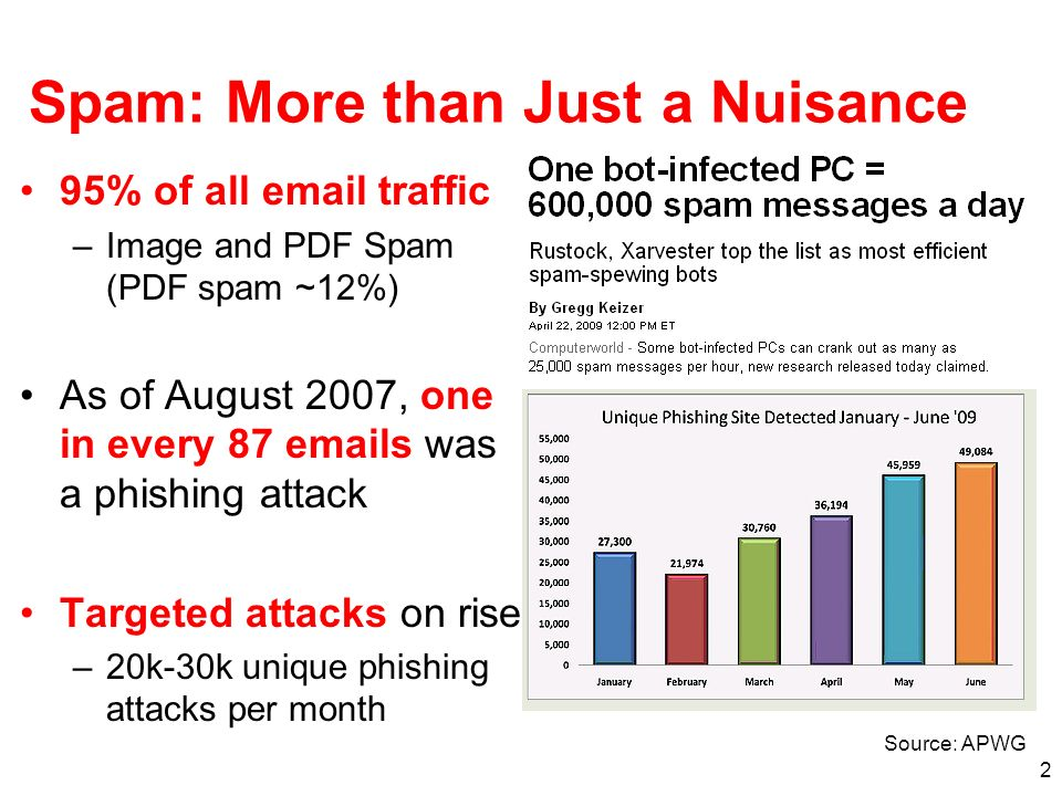 Spam: More than Just a Nuisance