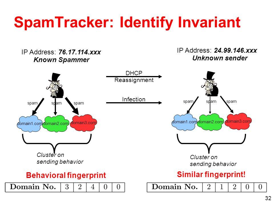 SpamTracker: Identify Invariant