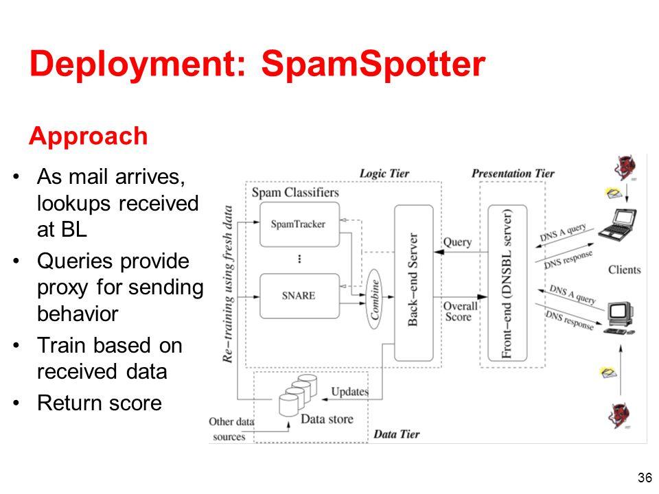Deployment: SpamSpotter