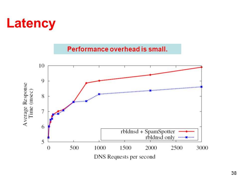 Performance overhead is small.