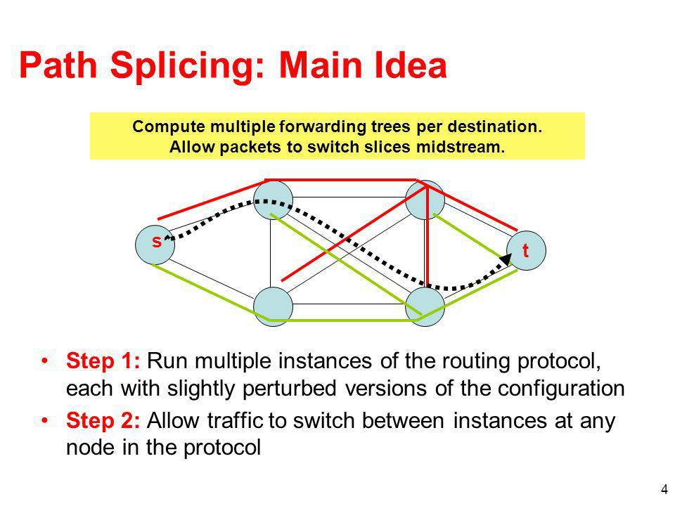 Path Splicing: Main Idea