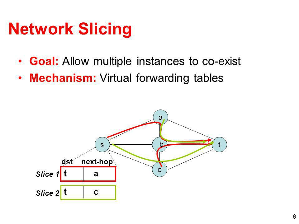 Network Slicing Goal: Allow multiple instances to co-exist