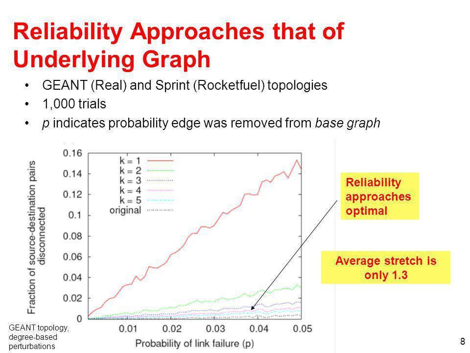 Reliability Approaches that of Underlying Graph