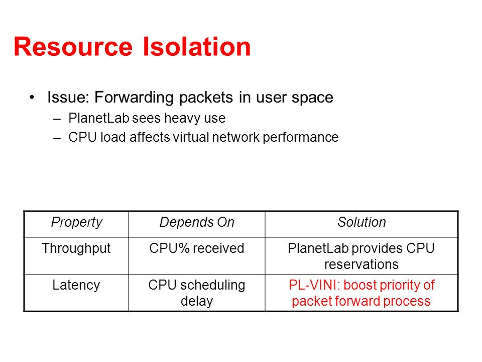Resource Isolation Issue: Forwarding packets in user space