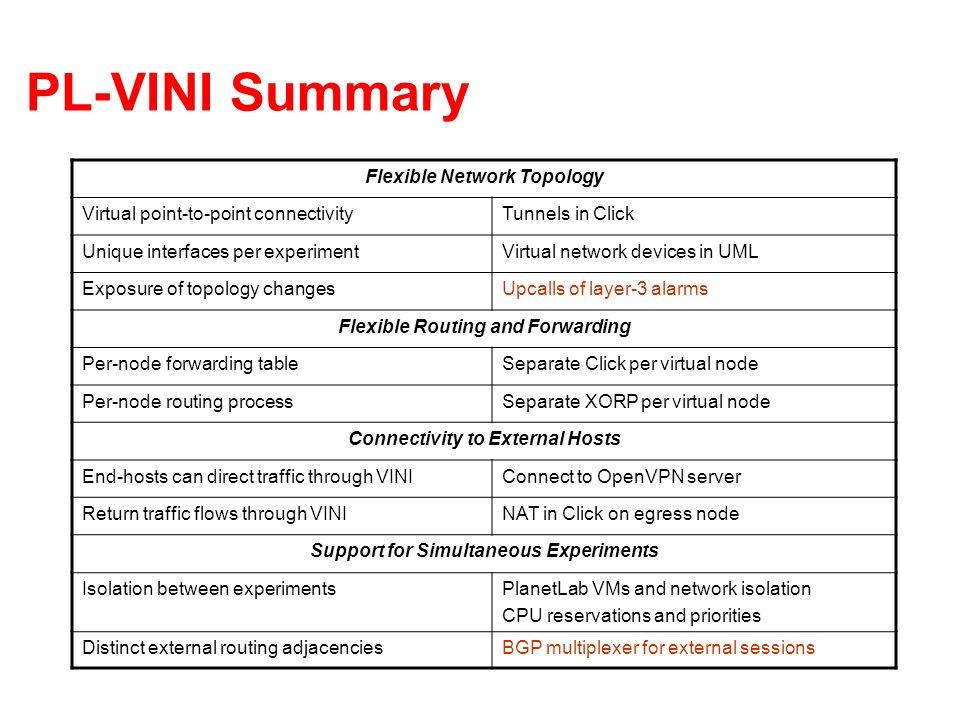 PL-VINI Summary Flexible Network Topology