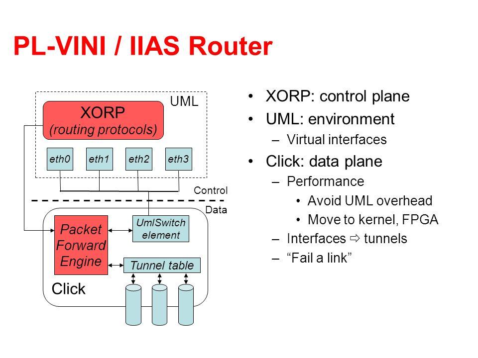 PL-VINI / IIAS Router XORP: control plane UML: environment XORP