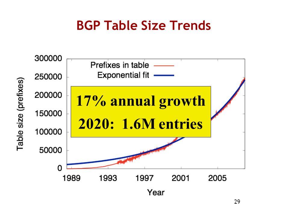 17% annual growth 2020: 1.6M entries