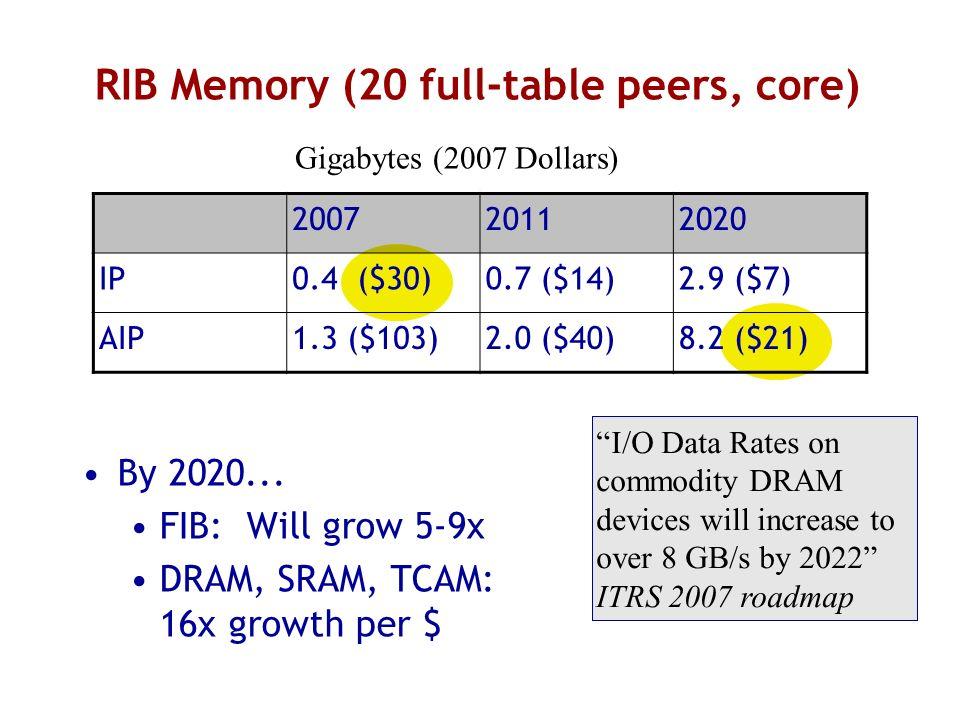 RIB Memory (20 full-table peers, core)