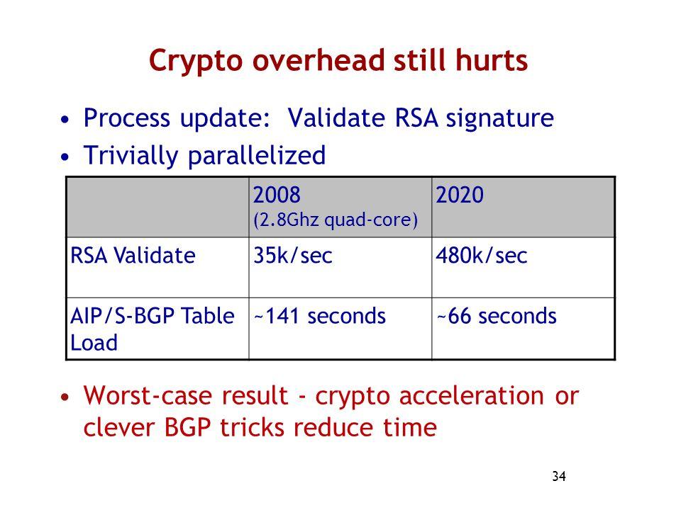 Crypto overhead still hurts