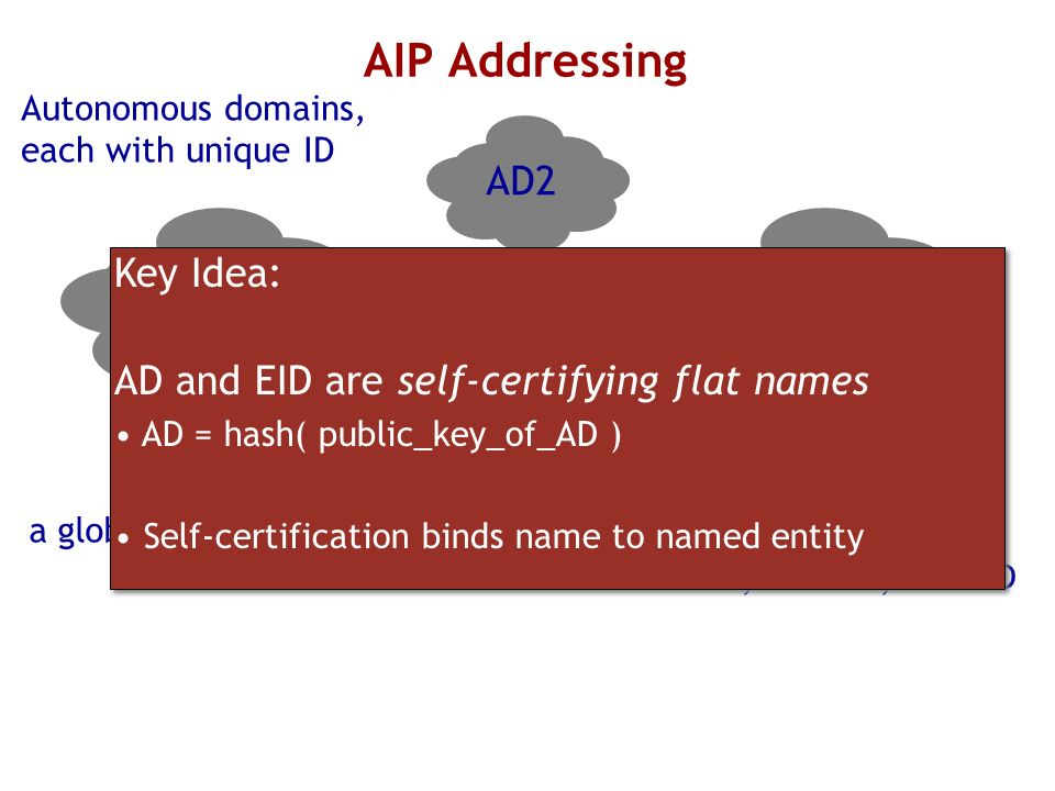 AIP Addressing AD2 Key Idea: AD and EID are self-certifying flat names