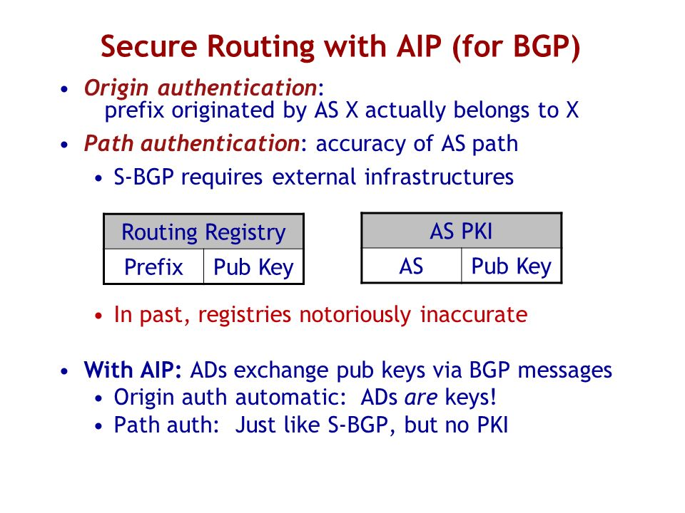 Secure Routing with AIP (for BGP)