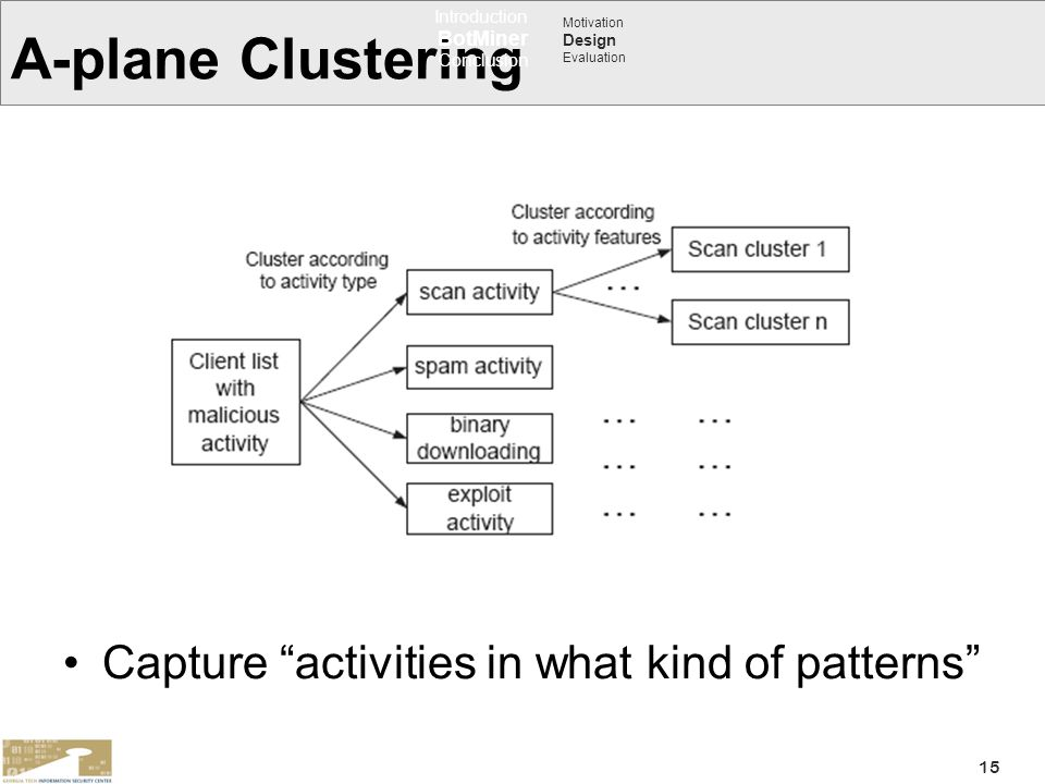 A-plane Clustering Capture activities in what kind of patterns