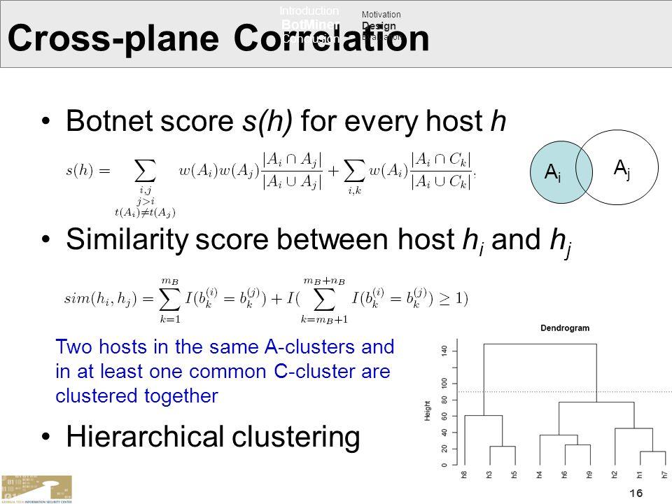 Cross-plane Correlation