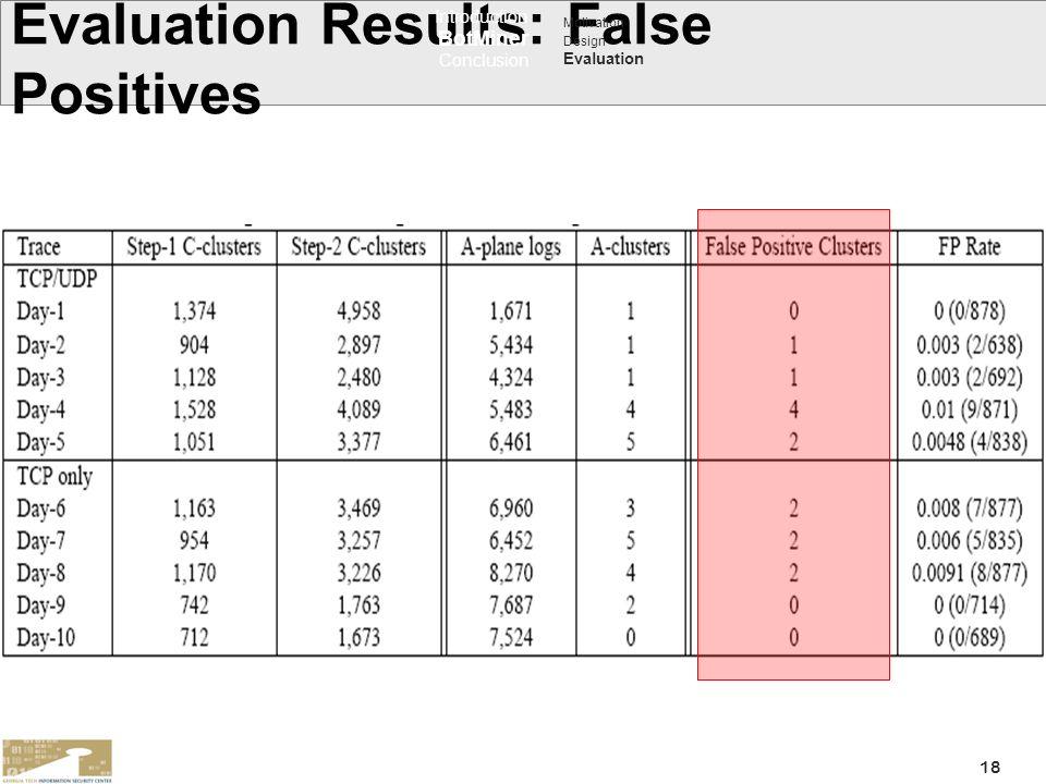 Evaluation Results: False Positives
