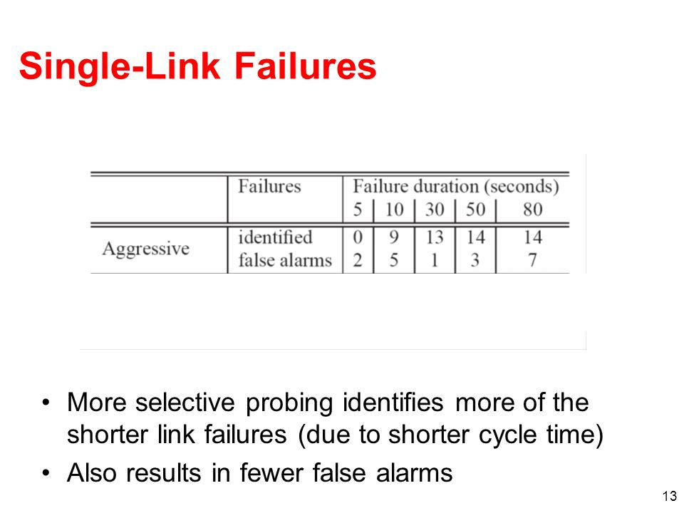Single-Link Failures More selective probing identifies more of the shorter link failures (due to shorter cycle time)