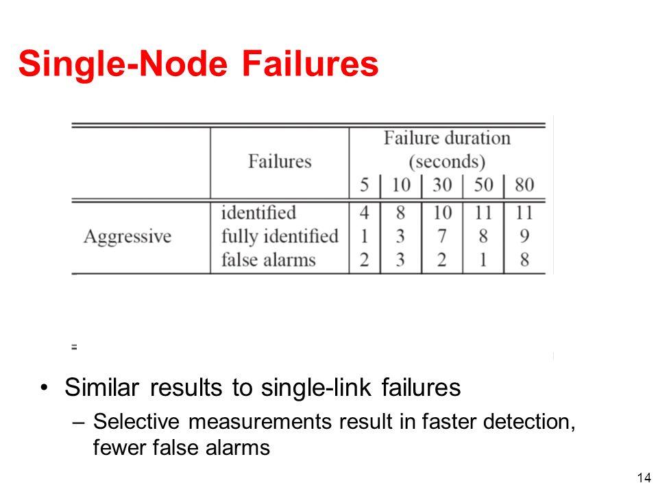 Single-Node Failures Similar results to single-link failures