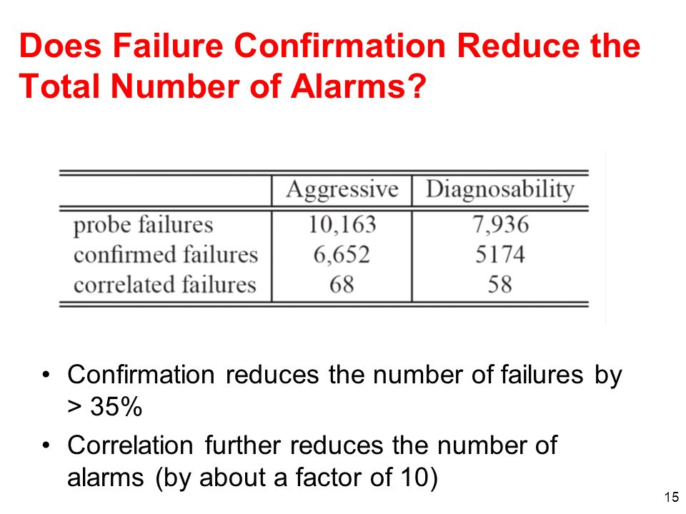 Does Failure Confirmation Reduce the Total Number of Alarms