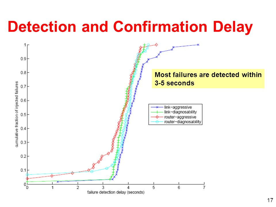 Detection and Confirmation Delay