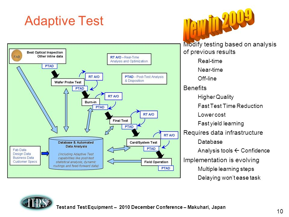 Adaptive Test New in 2009. Modify testing based on analysis of previous results. Real-time. Near-time.