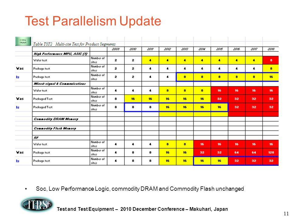 Test Parallelism Update
