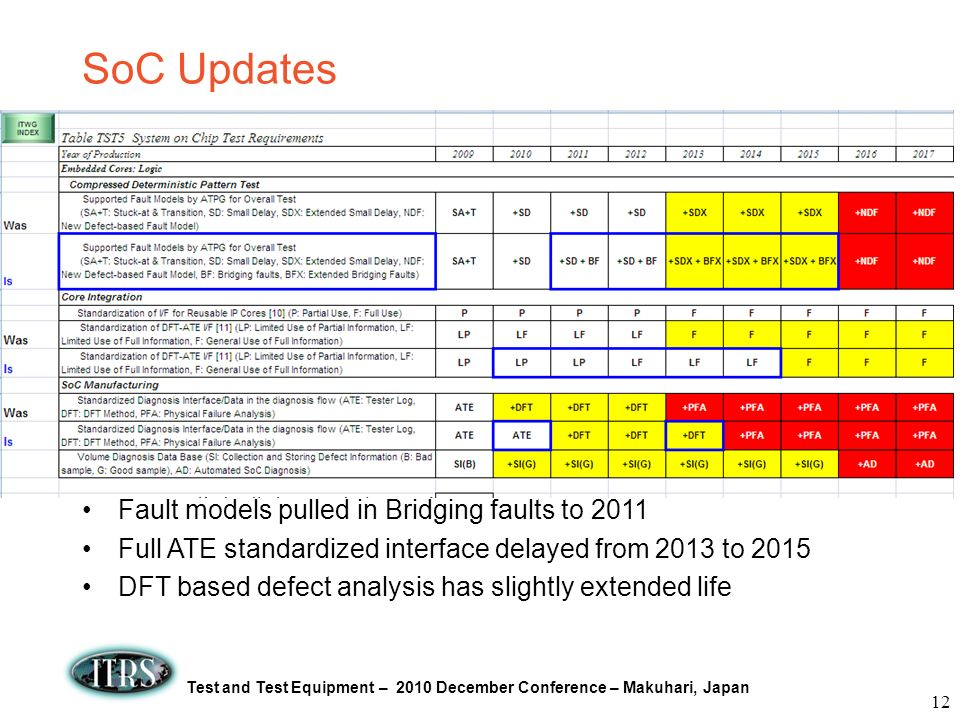 SoC Updates Fault models pulled in Bridging faults to 2011