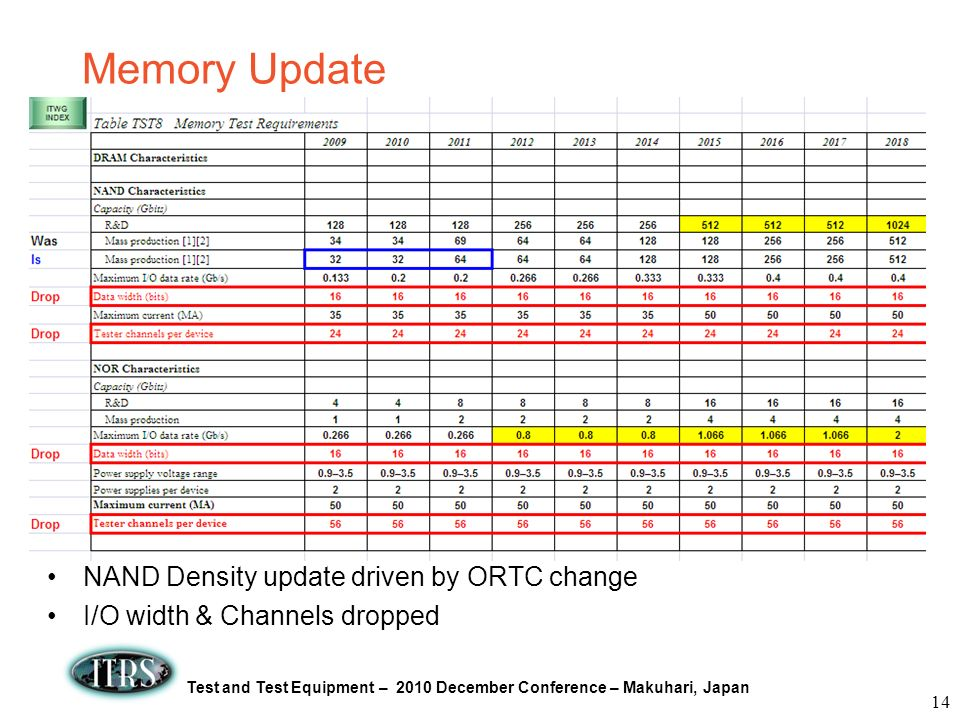 Memory Update NAND Density update driven by ORTC change