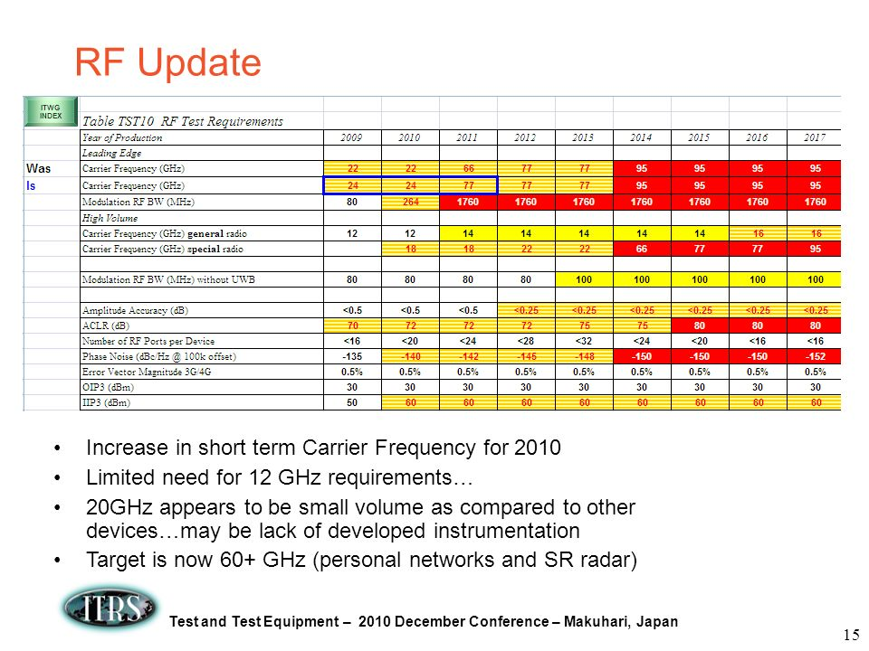 RF Update Increase in short term Carrier Frequency for 2010