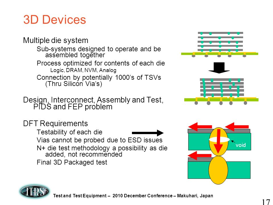 3D Devices Multiple die system