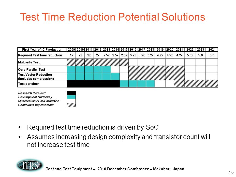 Test Time Reduction Potential Solutions
