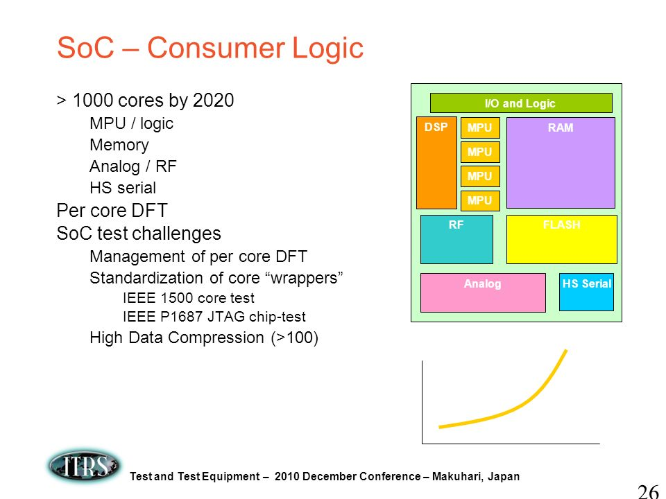 SoC – Consumer Logic > 1000 cores by 2020 Per core DFT