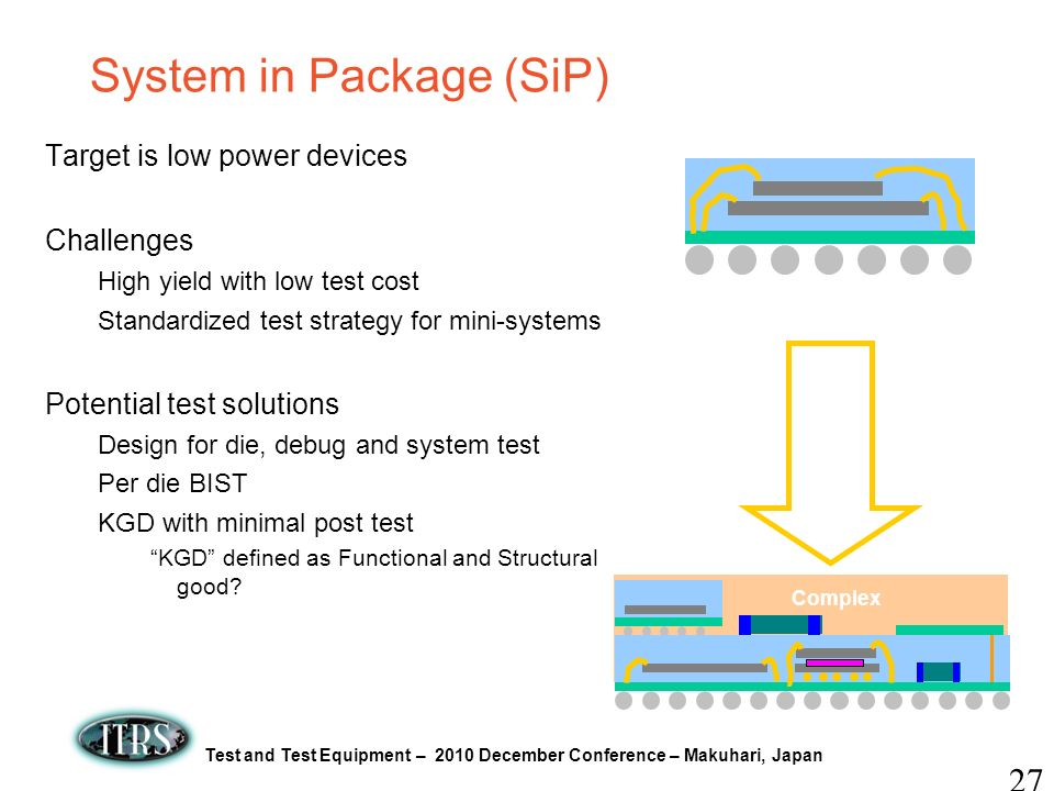 System in Package (SiP)