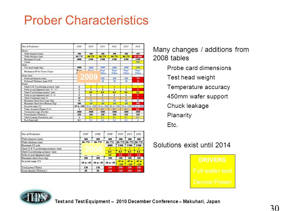 Prober Characteristics