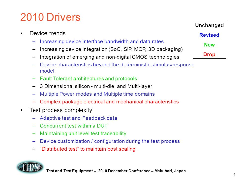 2010 Drivers Device trends Test process complexity Unchanged Revised