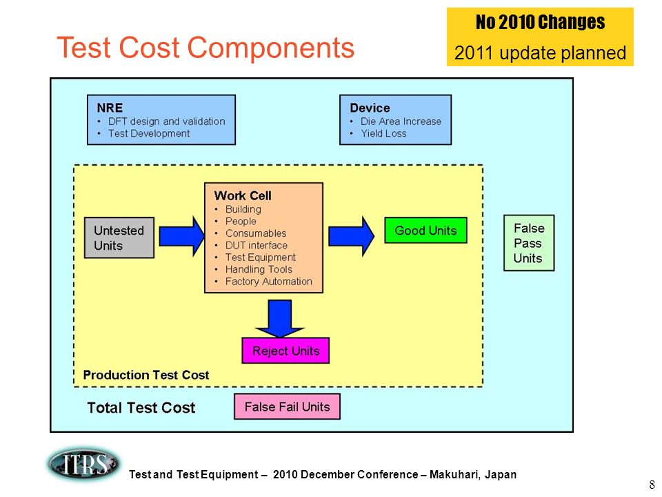 No 2010 Changes 2011 update planned Test Cost Components 8 8