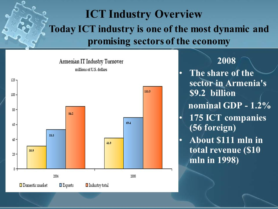 ICT Industry Overview Today ICT industry is one of the most dynamic and promising sectors of the economy.