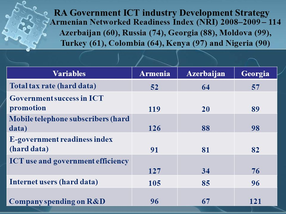 RA Government ICT industry Development Strategy