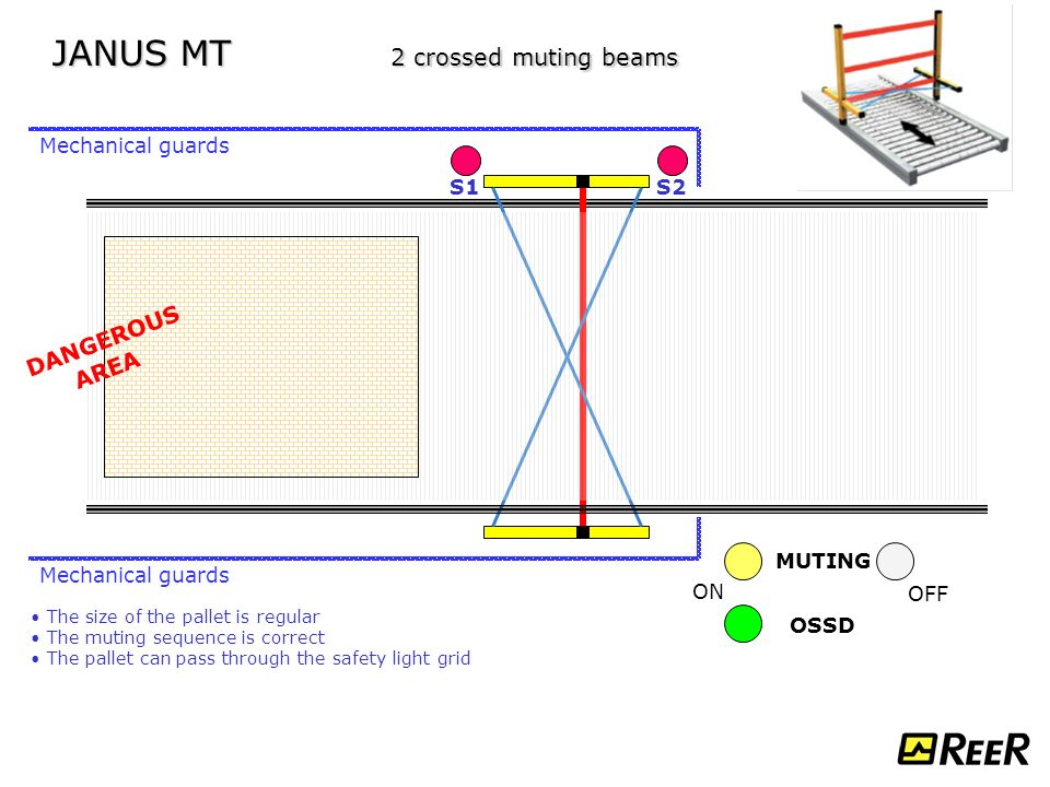 JANUS+MT+2+crossed+muting+beams janus type 4 safety light curtains applications ppt download  at reclaimingppi.co