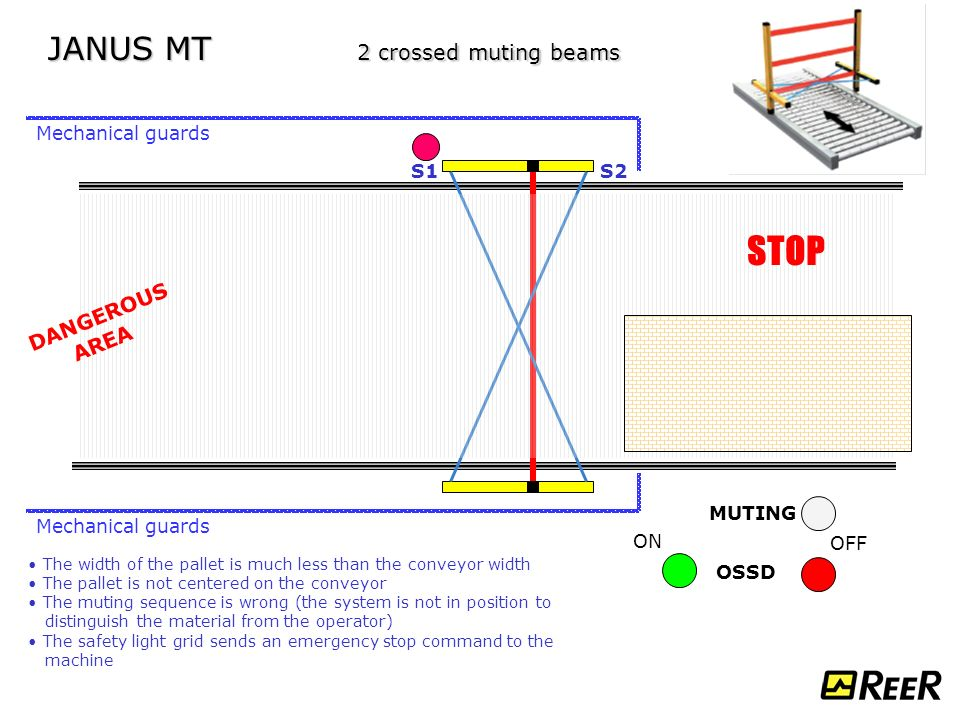 STOP+JANUS+MT+2+crossed+muting+beams+DANGEROUS+AREA+Mechanical+guards janus type 4 safety light curtains applications ppt download  at reclaimingppi.co